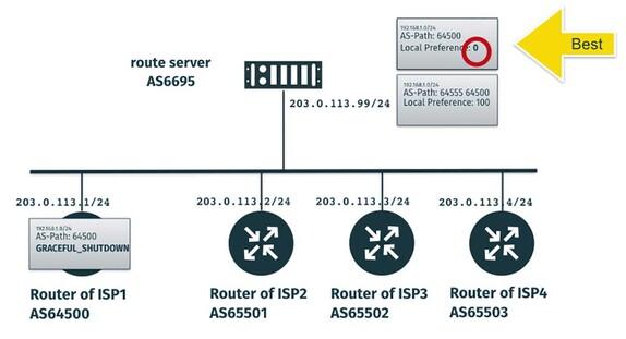 Graceful BGP session shutdown