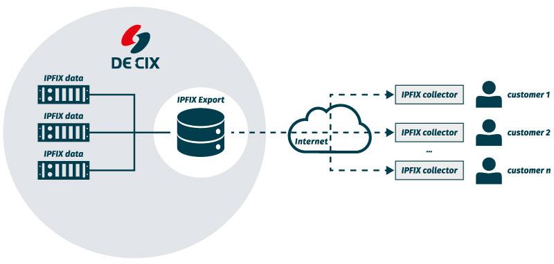 IPFIX Export graph