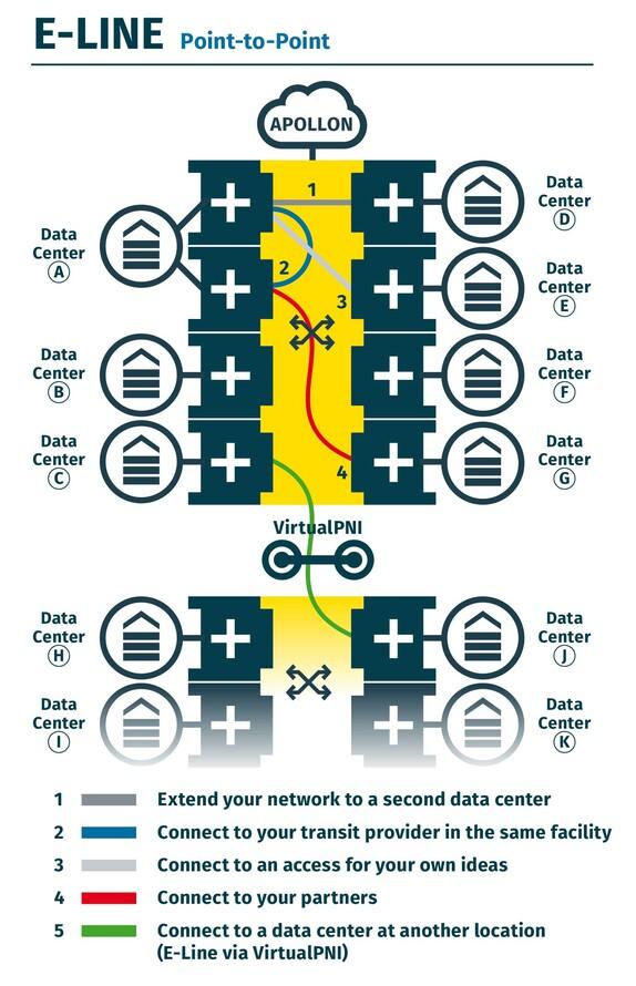 E-line graph for VirtualPNI