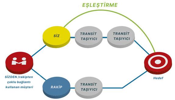 Peering vs transit turkish