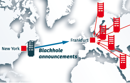 Remote Blackholing: DDoS traffic is dropped in Europe