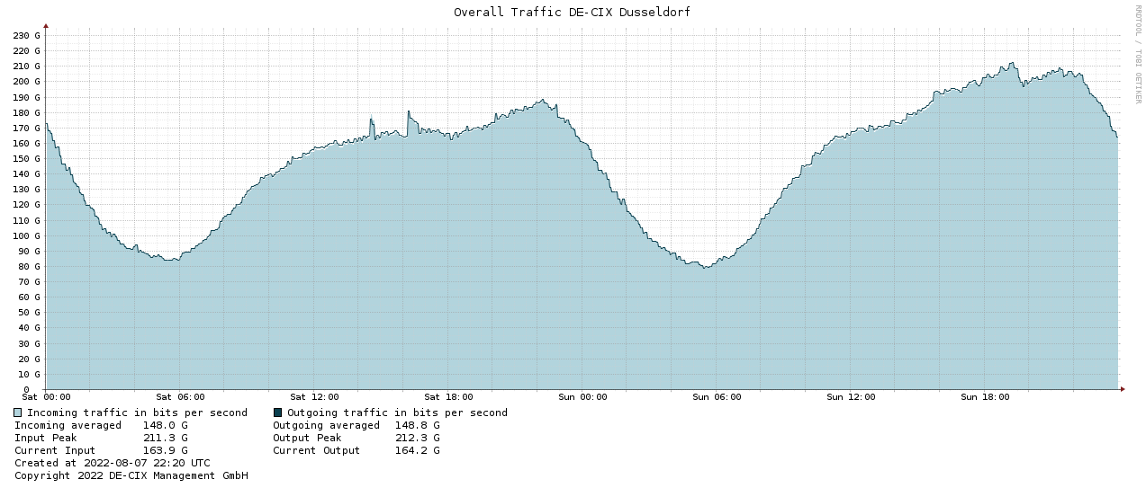 Traffic graph DUS-2days