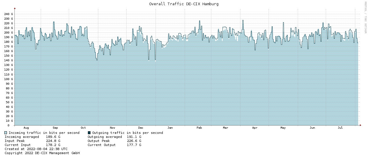 Traffic graph HAM-1year